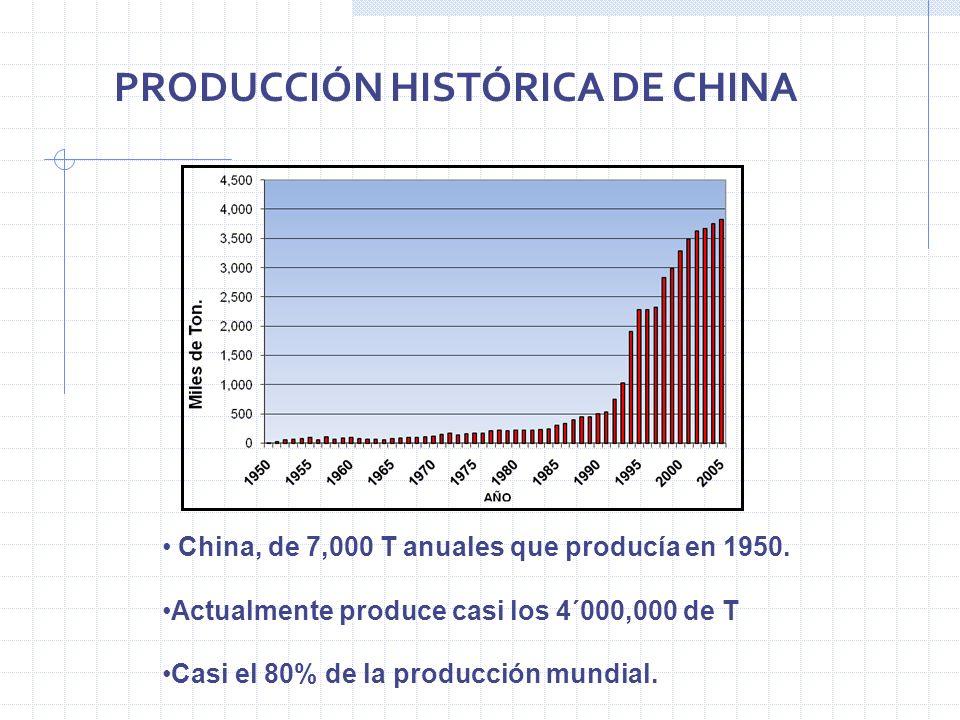 PRODUCCIÓN HISTÓRICA DE CHINA