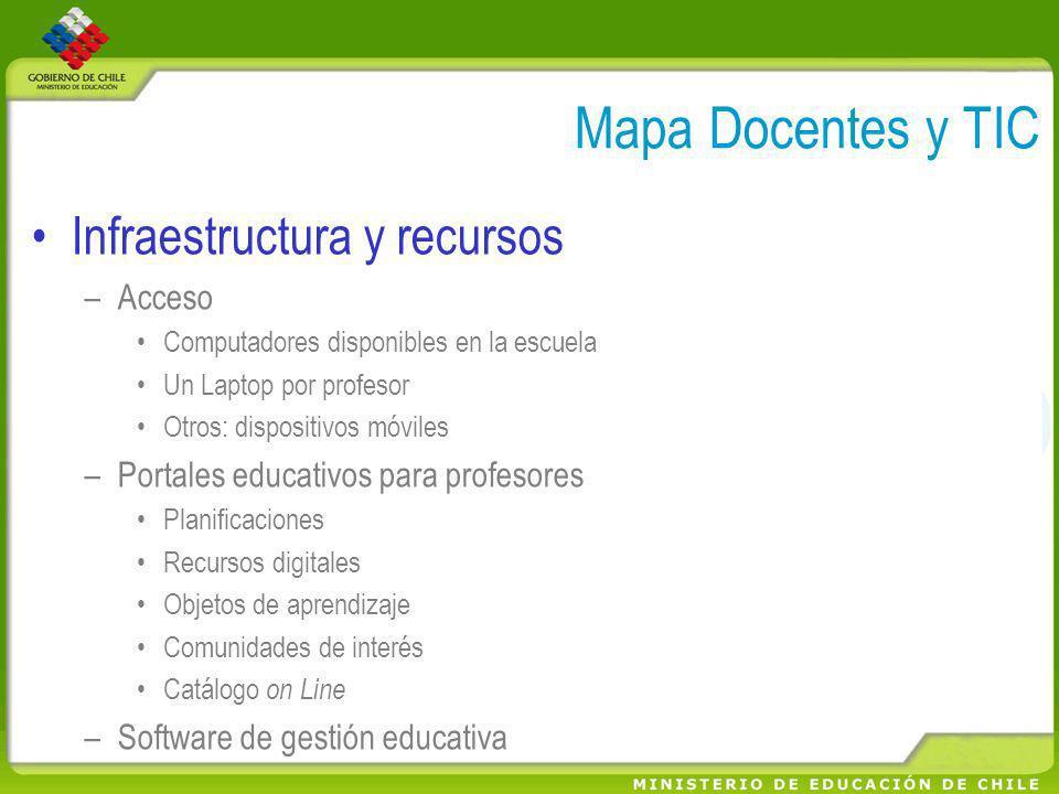 Mapa Docentes y TIC Infraestructura y recursos Acceso