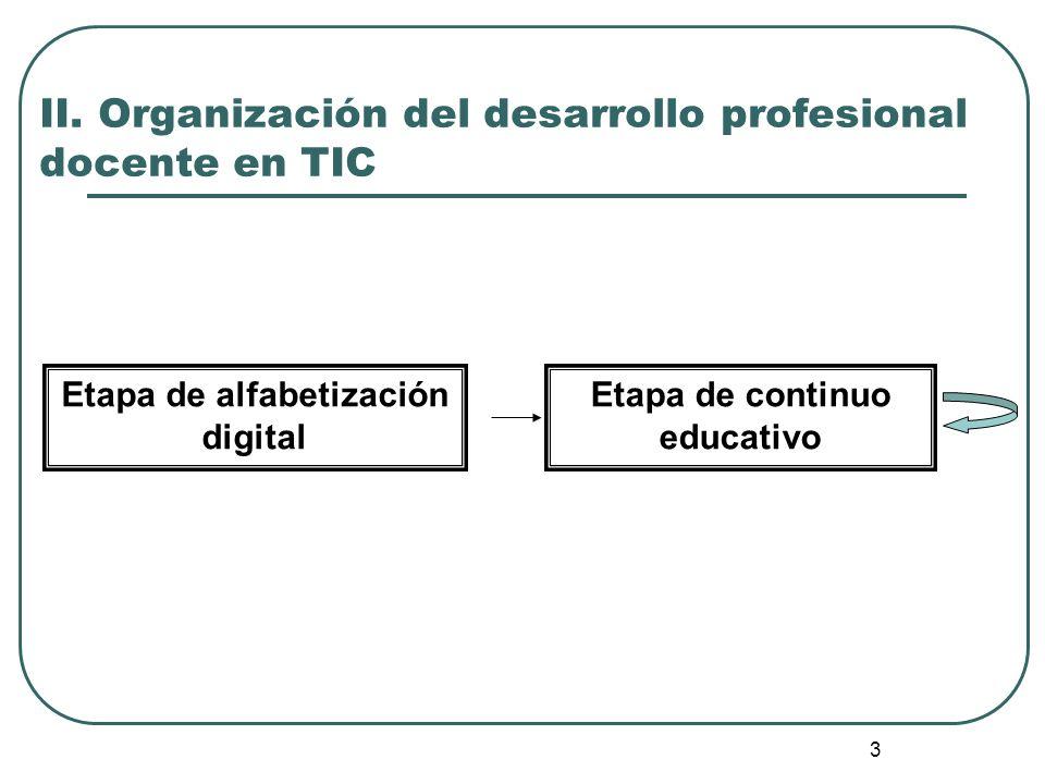 II. Organización del desarrollo profesional docente en TIC