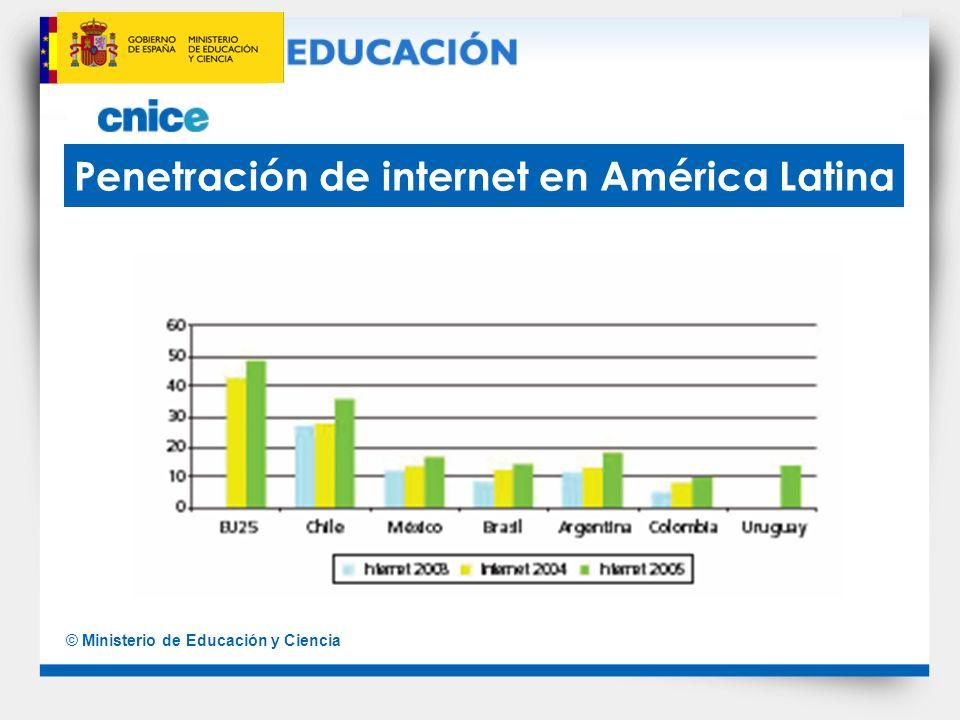 Penetración de internet en América Latina