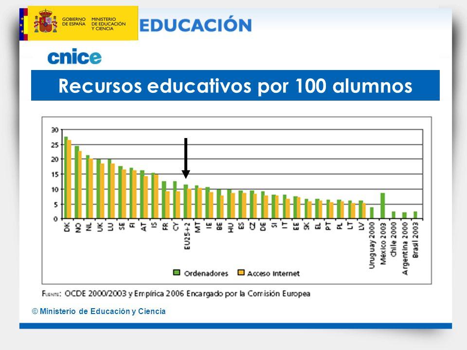 Recursos educativos por 100 alumnos