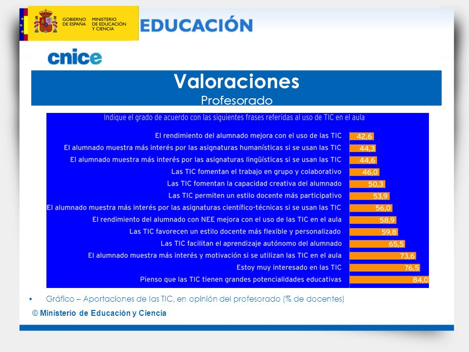 Valoraciones Profesorado