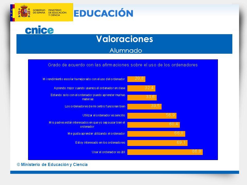 Valoraciones Alumnado