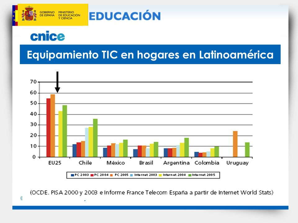 Equipamiento TIC en hogares en Latinoamérica