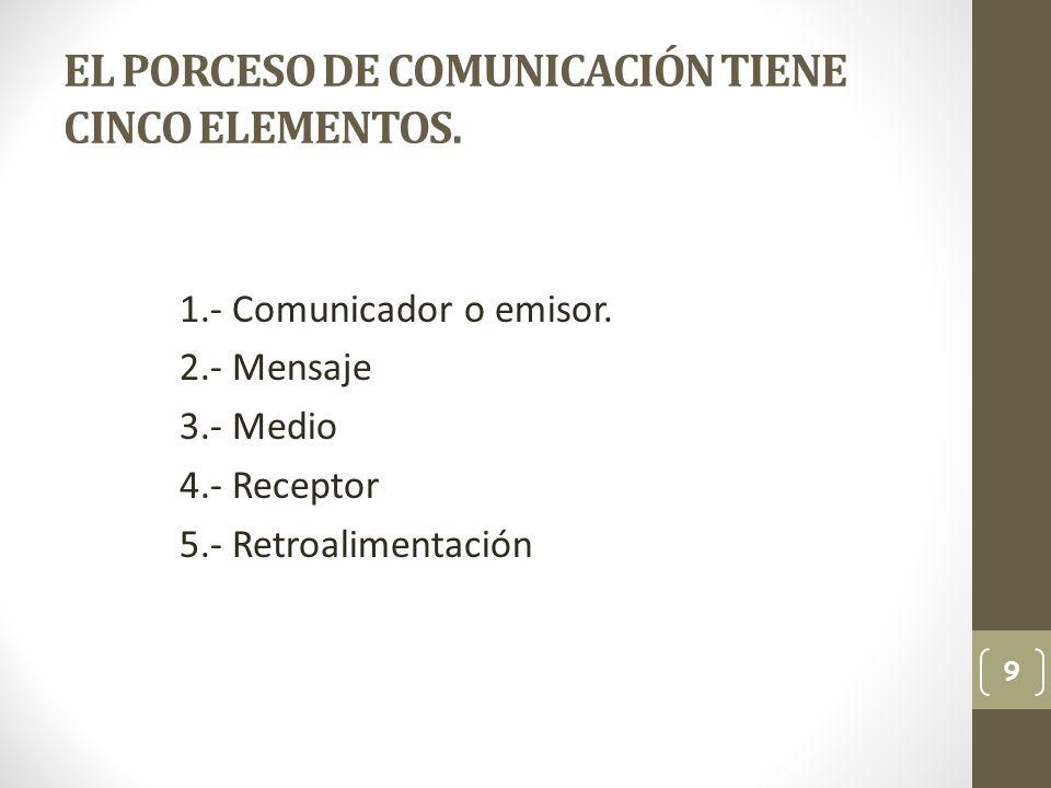 EL PORCESO DE COMUNICACIÓN TIENE CINCO ELEMENTOS.