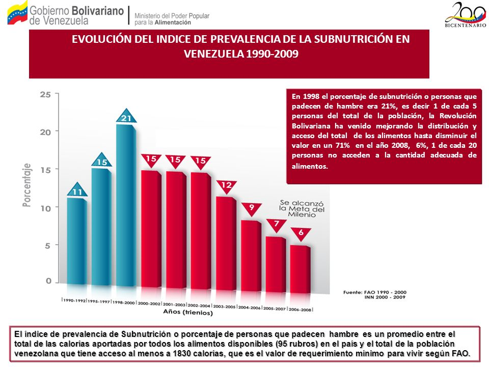 EVOLUCIÓN DEL INDICE DE PREVALENCIA DE LA SUBNUTRICIÓN EN VENEZUELA 1990-2009