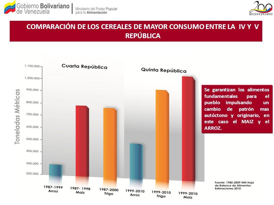 COMPARACIÓN DE LOS CEREALES DE MAYOR CONSUMO ENTRE LA IV Y V REPÚBLICA