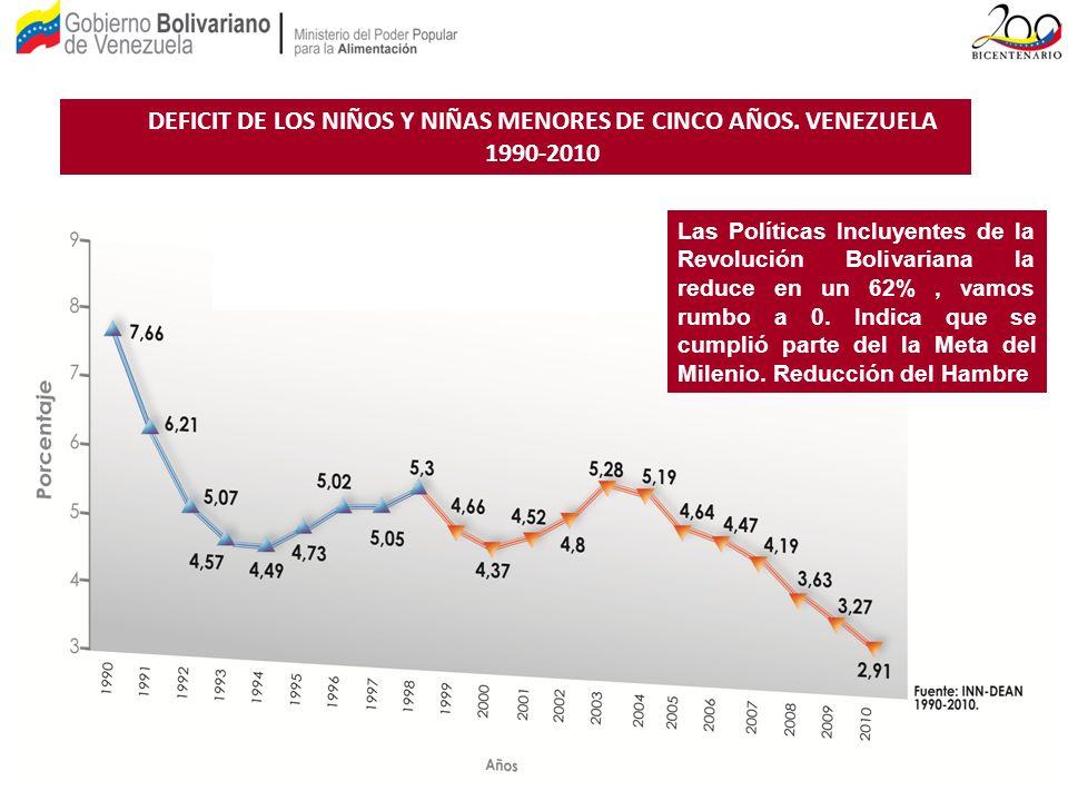 DEFICIT DE LOS NIÑOS Y NIÑAS MENORES DE CINCO AÑOS. VENEZUELA 1990-2010