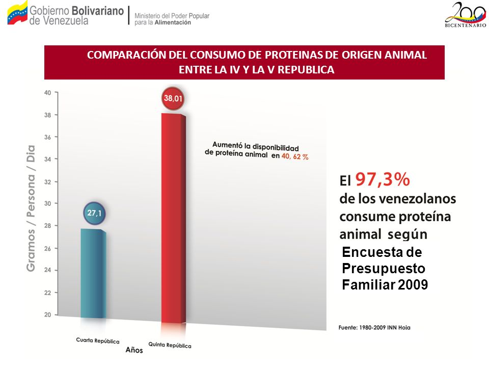 Encuesta de Presupuesto Familiar 2009