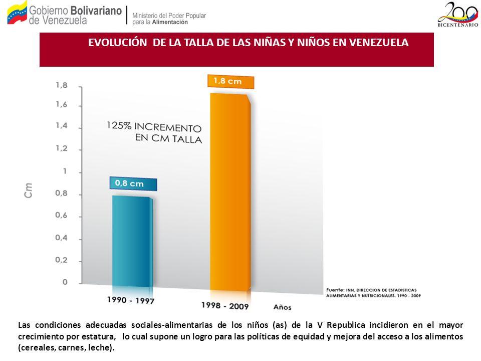 EVOLUCIÓN DE LA TALLA DE LAS NIÑAS Y NIÑOS EN VENEZUELA
