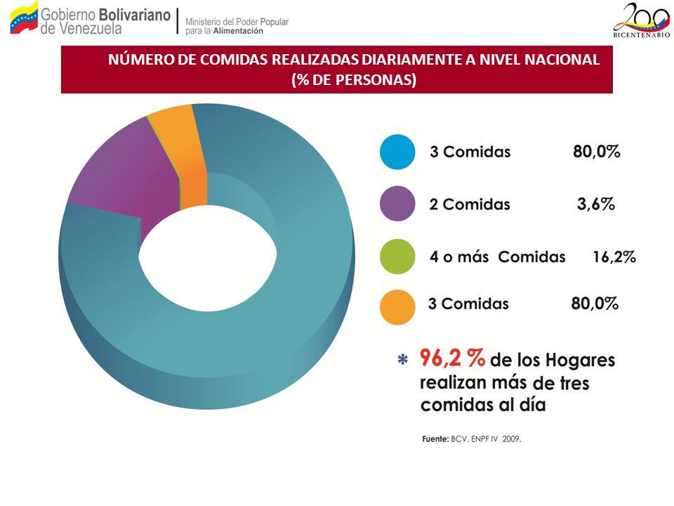 NÚMERO DE COMIDAS REALIZADAS DIARIAMENTE A NIVEL NACIONAL (% DE PERSONAS)