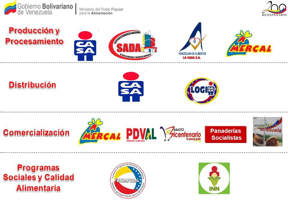 Producción y Procesamiento Programas Sociales y Calidad Alimentaria