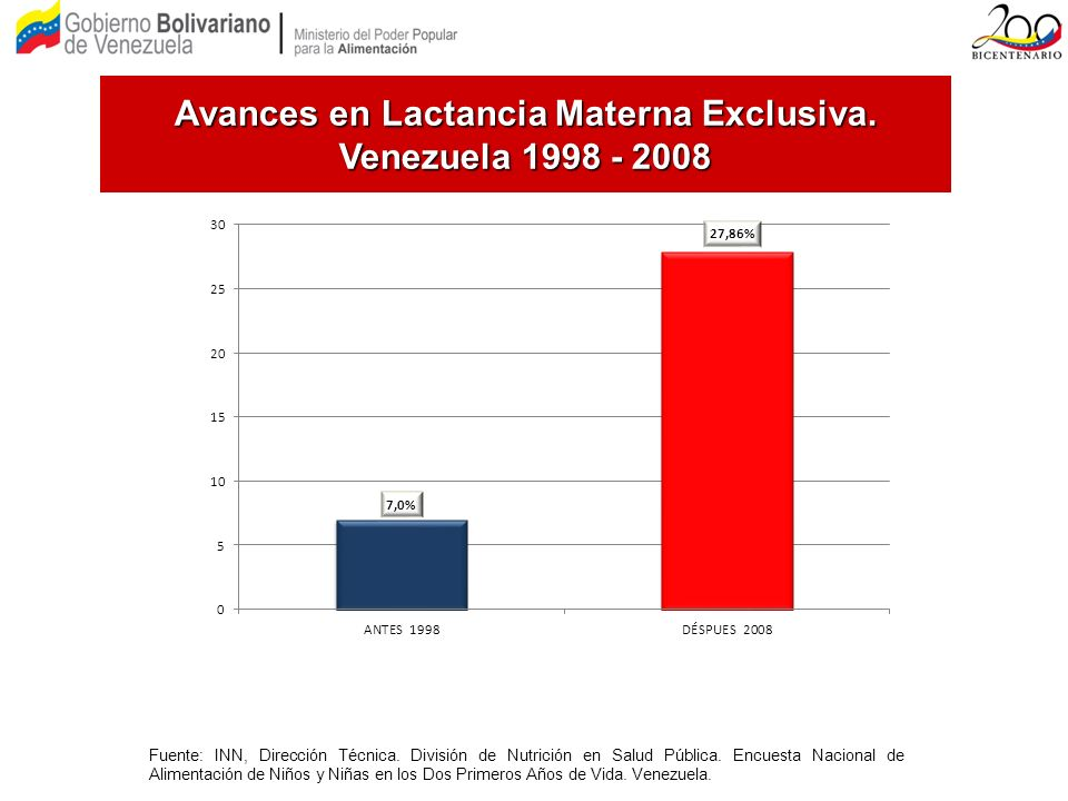 Avances en Lactancia Materna Exclusiva. Venezuela 1998 - 2008