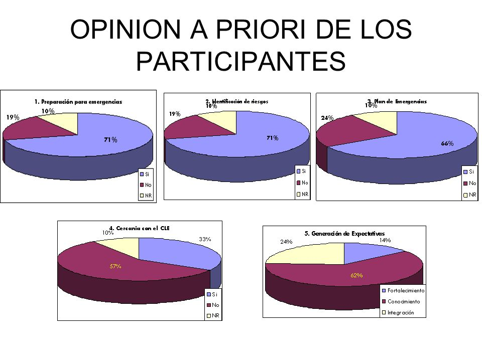 OPINION A PRIORI DE LOS PARTICIPANTES