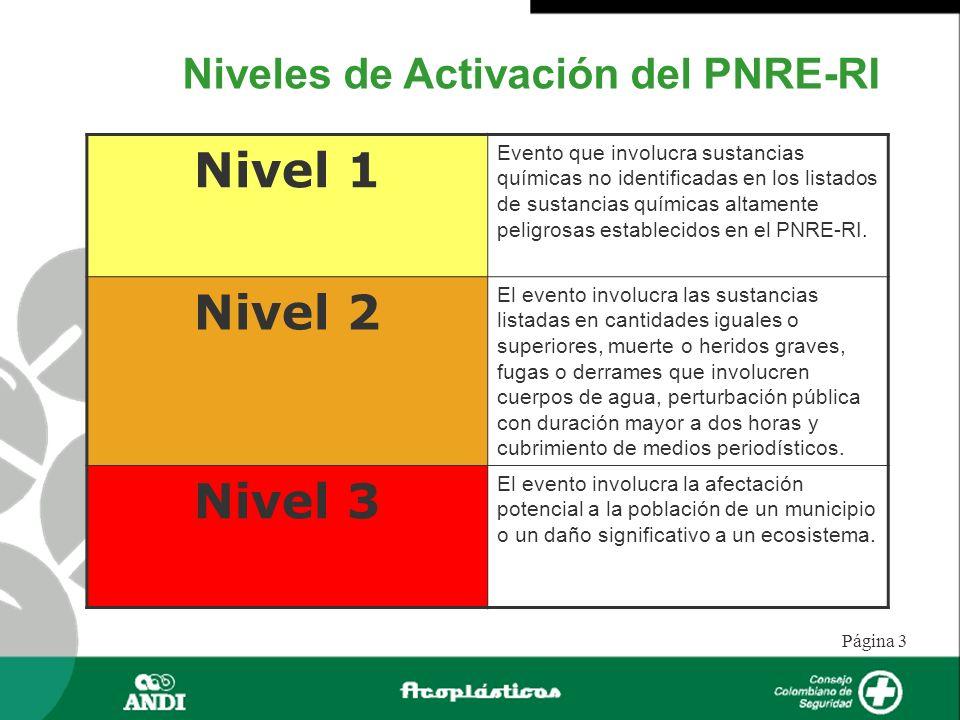 Nivel 1 Nivel 2 Nivel 3 Niveles de Activación del PNRE-RI