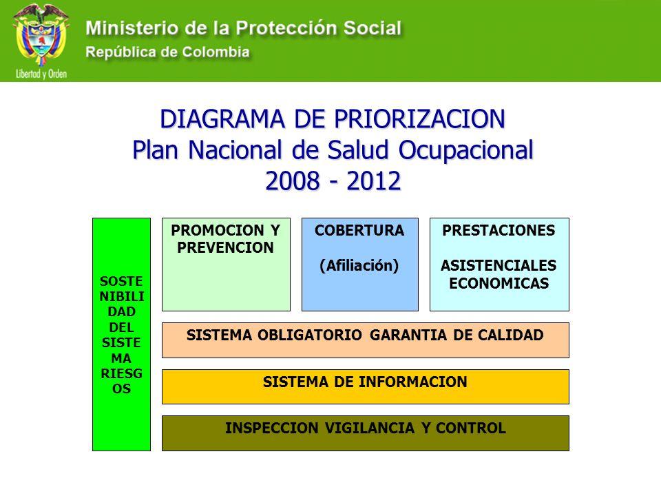 DIAGRAMA DE PRIORIZACION Plan Nacional de Salud Ocupacional