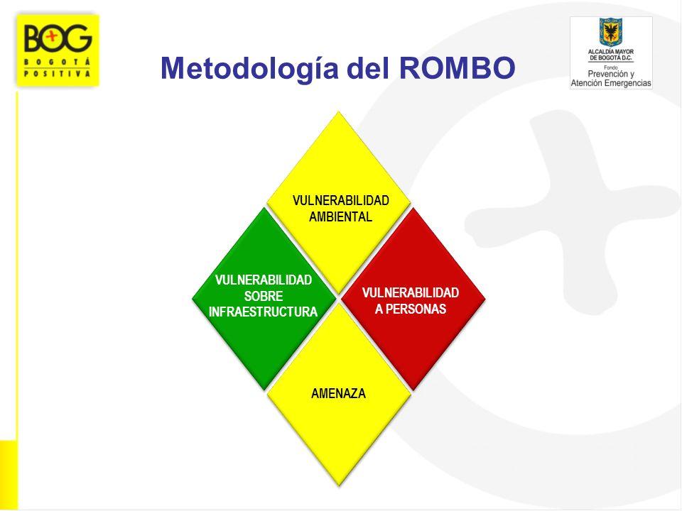 Metodología del ROMBO VULNERABILIDAD AMBIENTAL