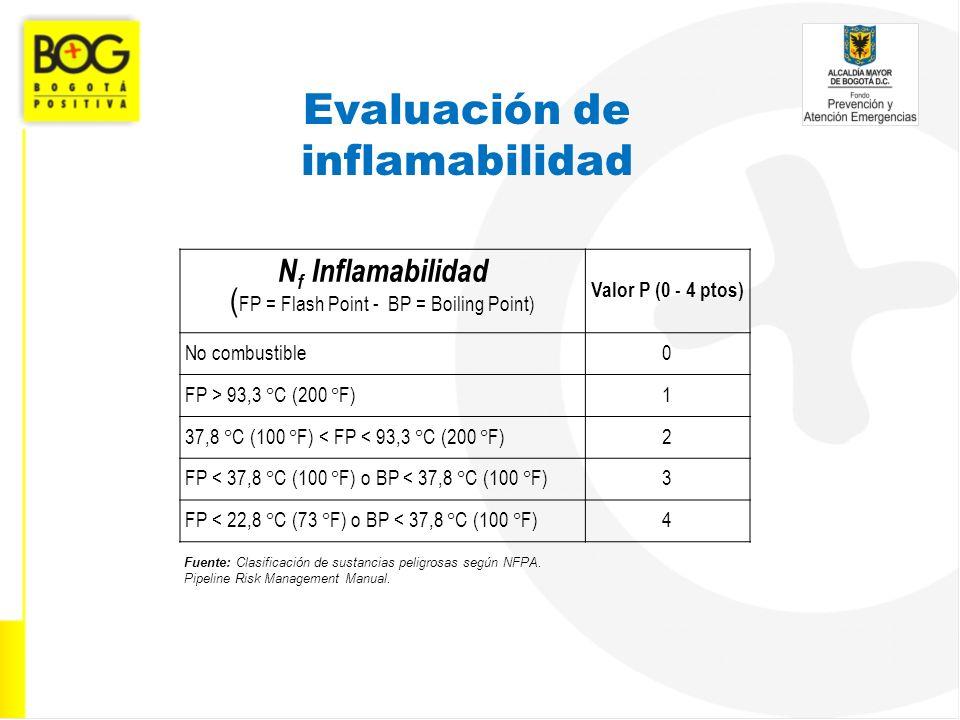 Evaluación de inflamabilidad