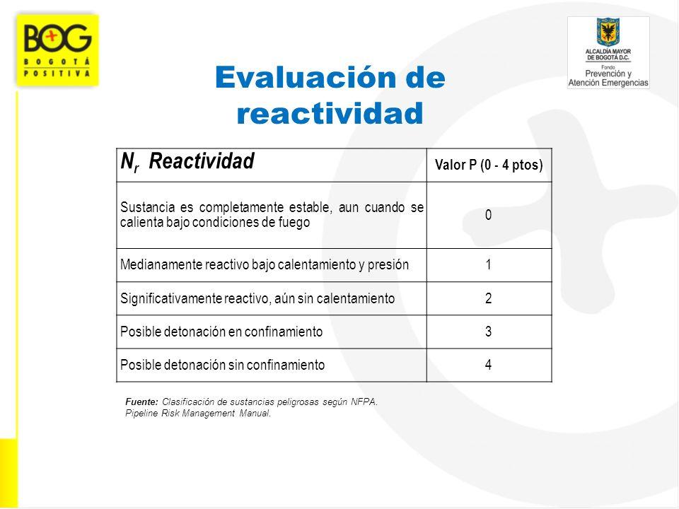 Evaluación de reactividad
