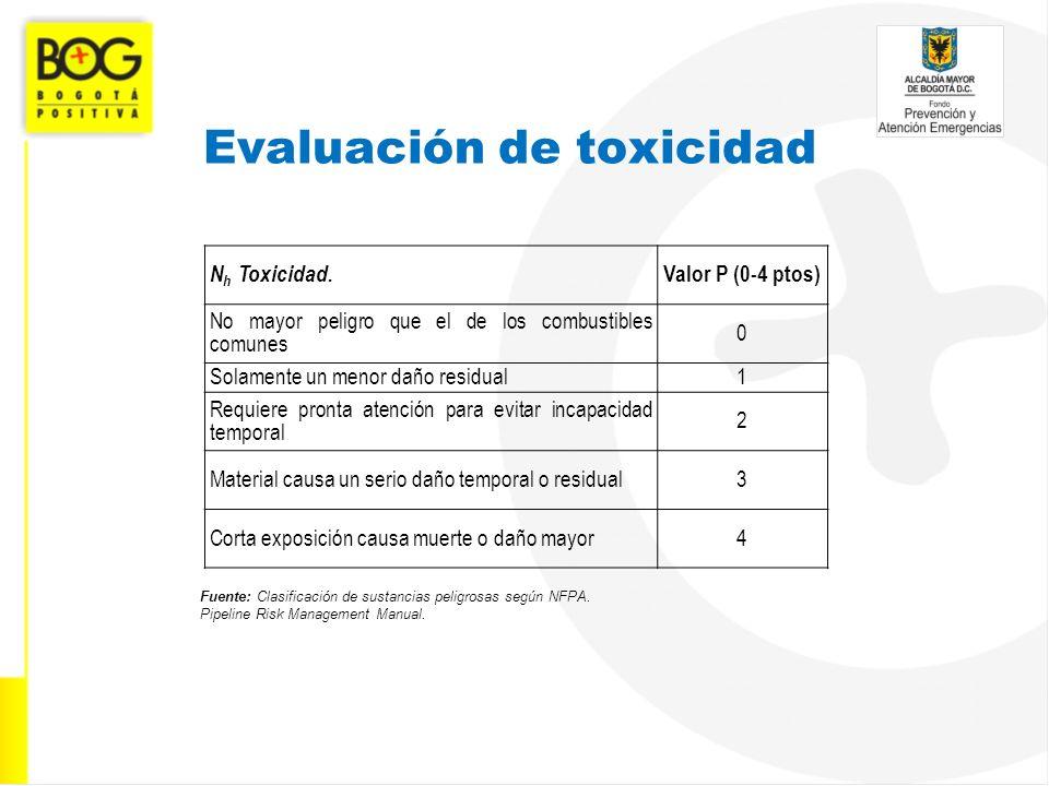Evaluación de toxicidad