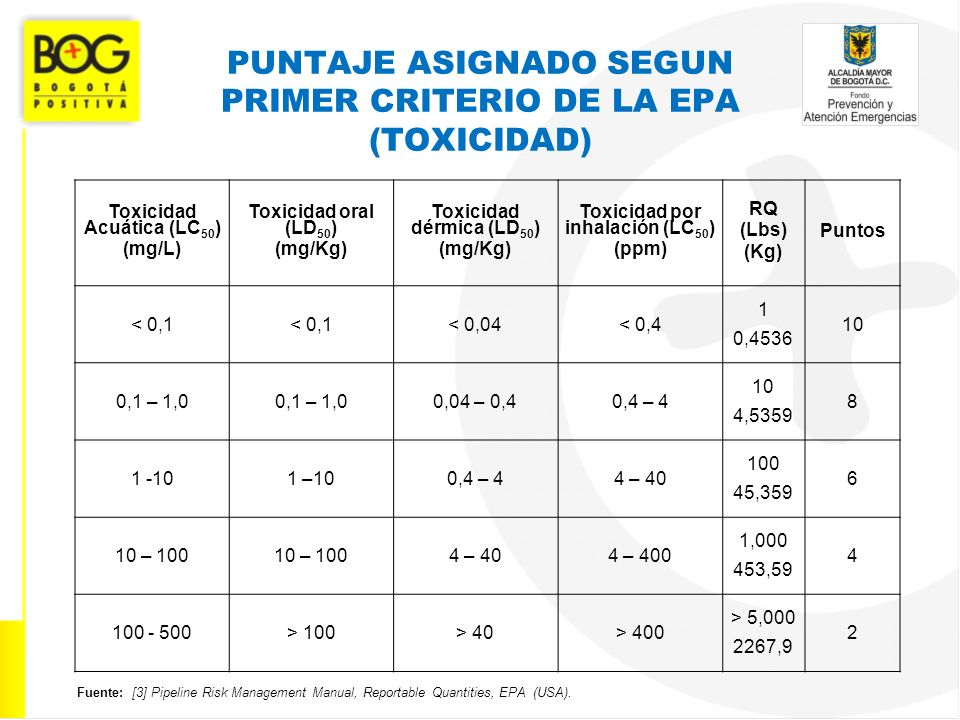 PUNTAJE ASIGNADO SEGUN PRIMER CRITERIO DE LA EPA (TOXICIDAD)