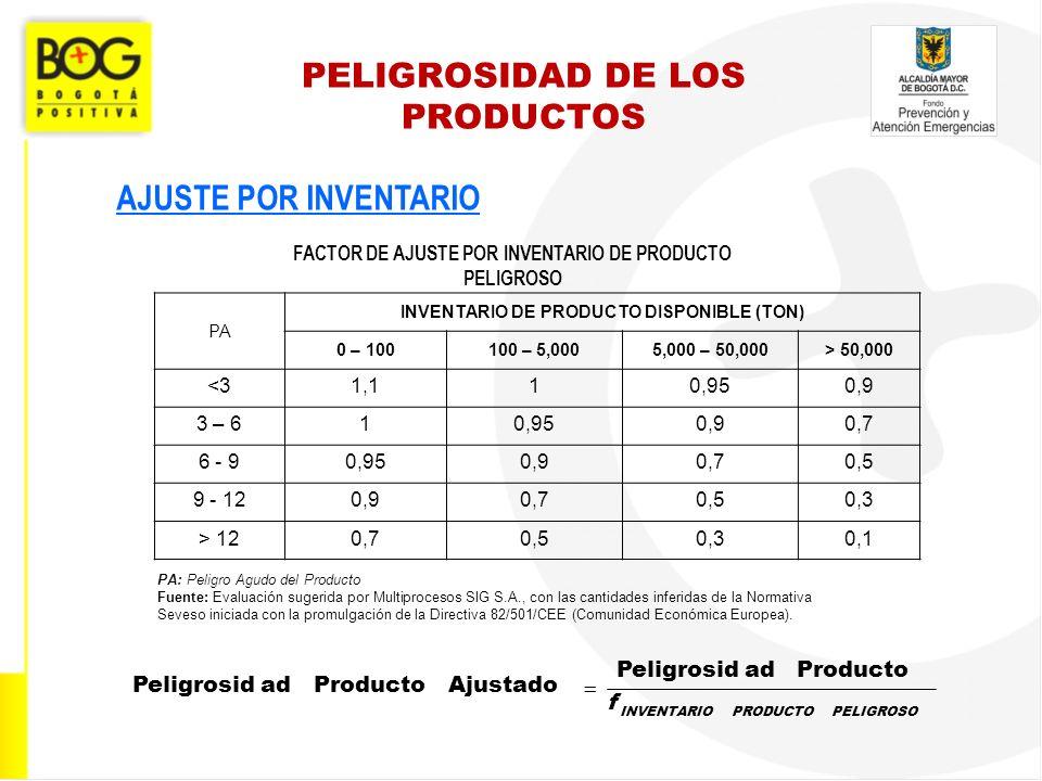 PELIGROSIDAD DE LOS PRODUCTOS