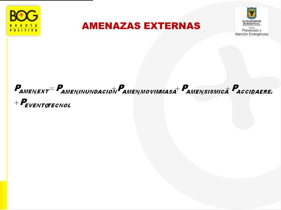 AMENAZAS EXTERNAS