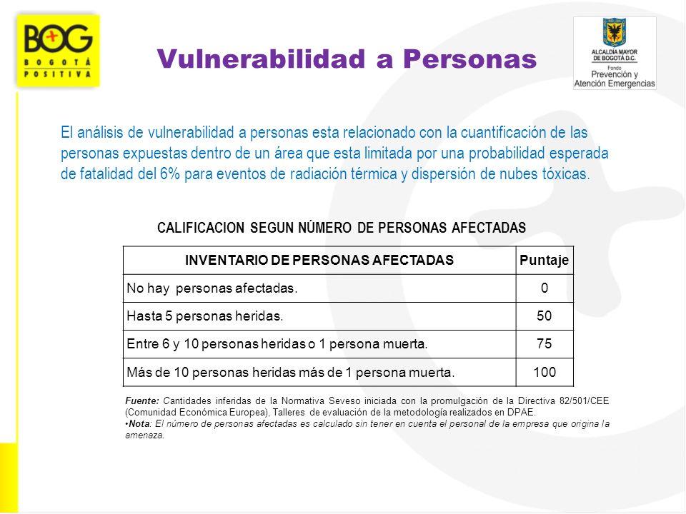 Vulnerabilidad a Personas