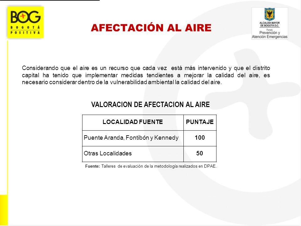 VALORACION DE AFECTACION AL AIRE