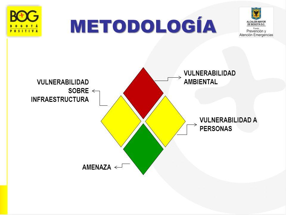 METODOLOGÍA VULNERABILIDAD AMBIENTAL