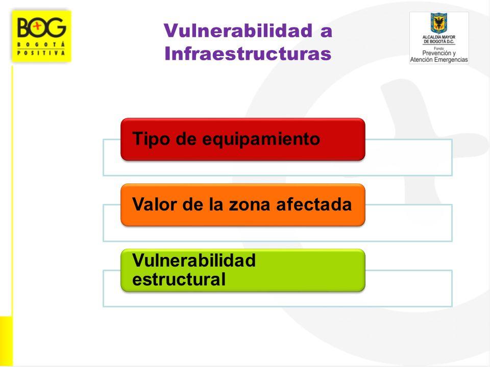 Vulnerabilidad a Infraestructuras