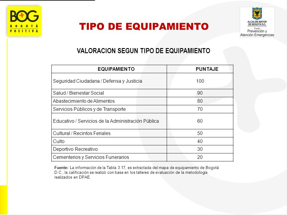 VALORACION SEGUN TIPO DE EQUIPAMIENTO