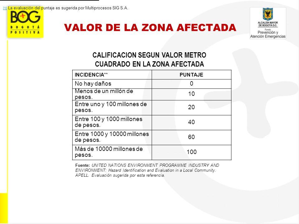 VALOR DE LA ZONA AFECTADA