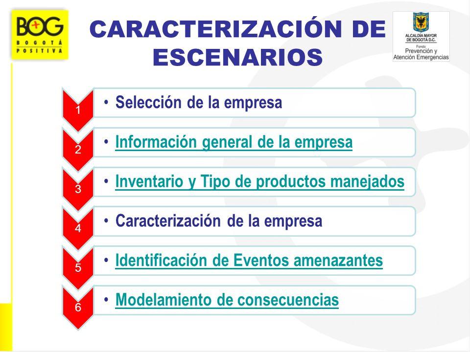 CARACTERIZACIÓN DE ESCENARIOS