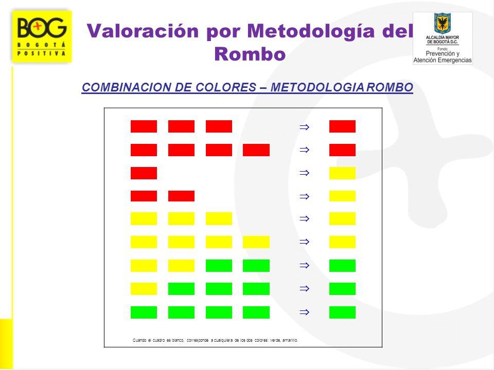 Valoración por Metodología del Rombo