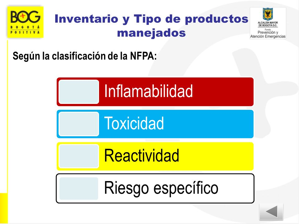 Inventario y Tipo de productos manejados