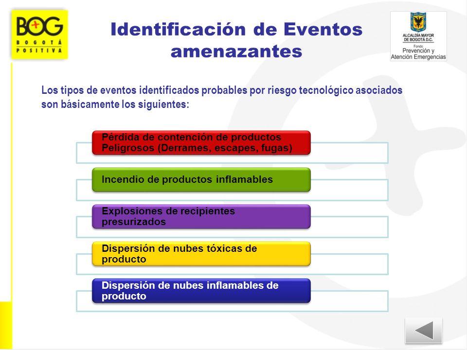Identificación de Eventos amenazantes