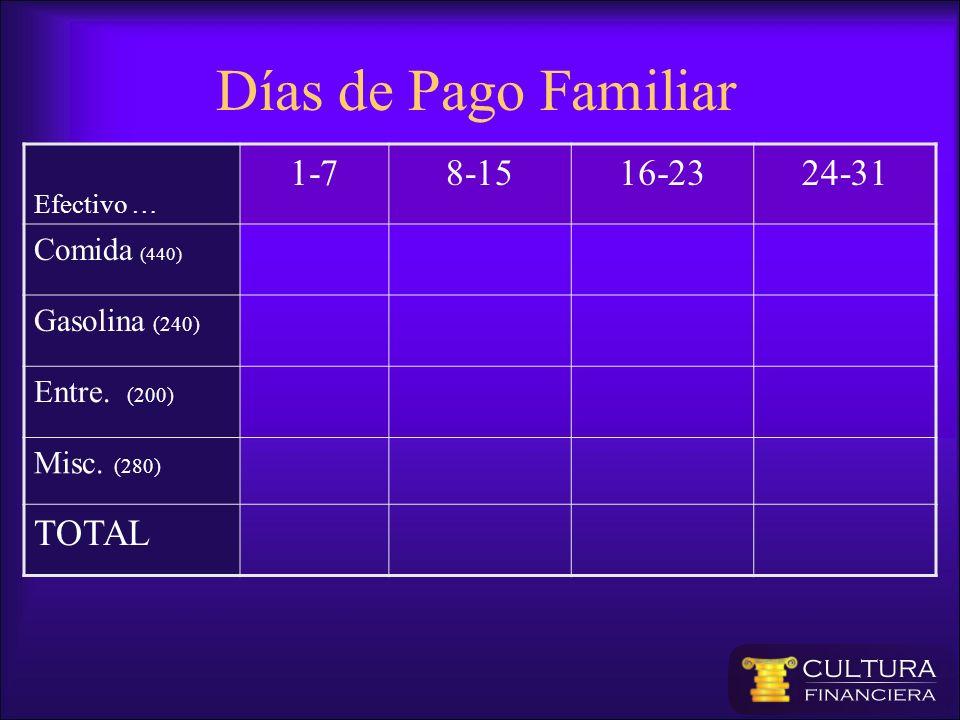 Días de Pago Familiar 1-7 8-15 16-23 24-31 TOTAL Comida (440)