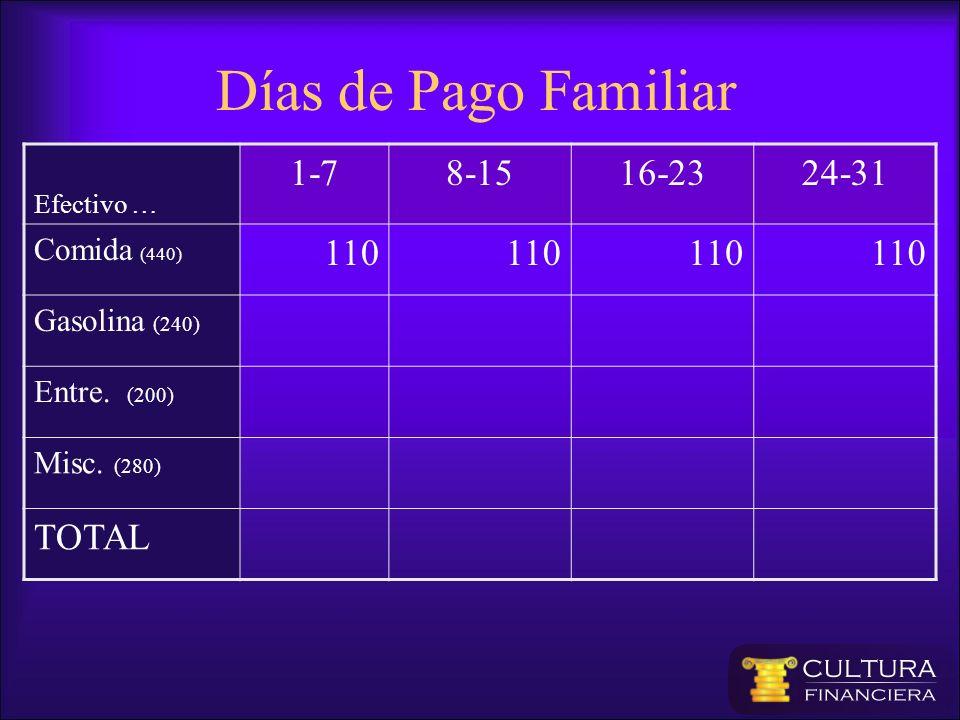 Días de Pago Familiar 1-7 8-15 16-23 24-31 110 TOTAL Comida (440)