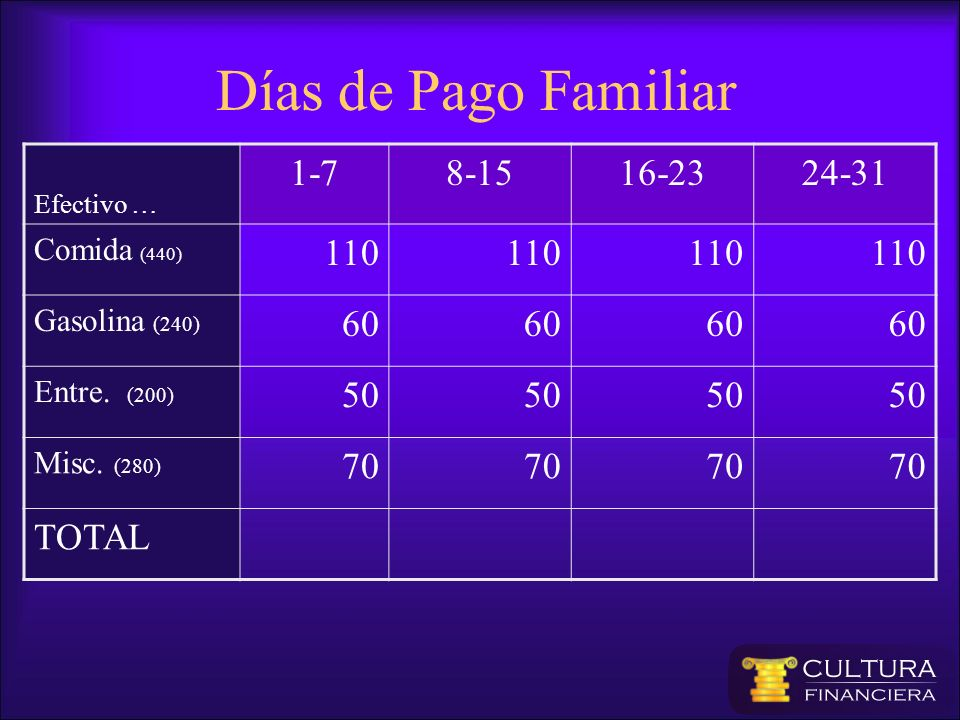 Días de Pago Familiar 1-7 8-15 16-23 24-31 110 60 50 70 TOTAL