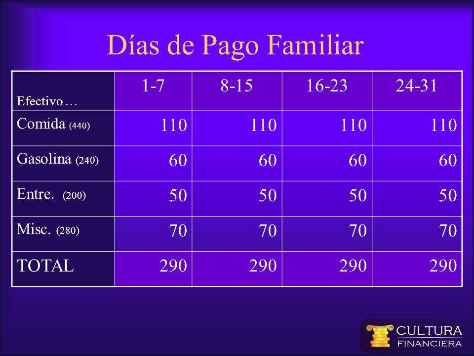 Días de Pago Familiar 1-7 8-15 16-23 24-31 110 60 50 70 TOTAL 290