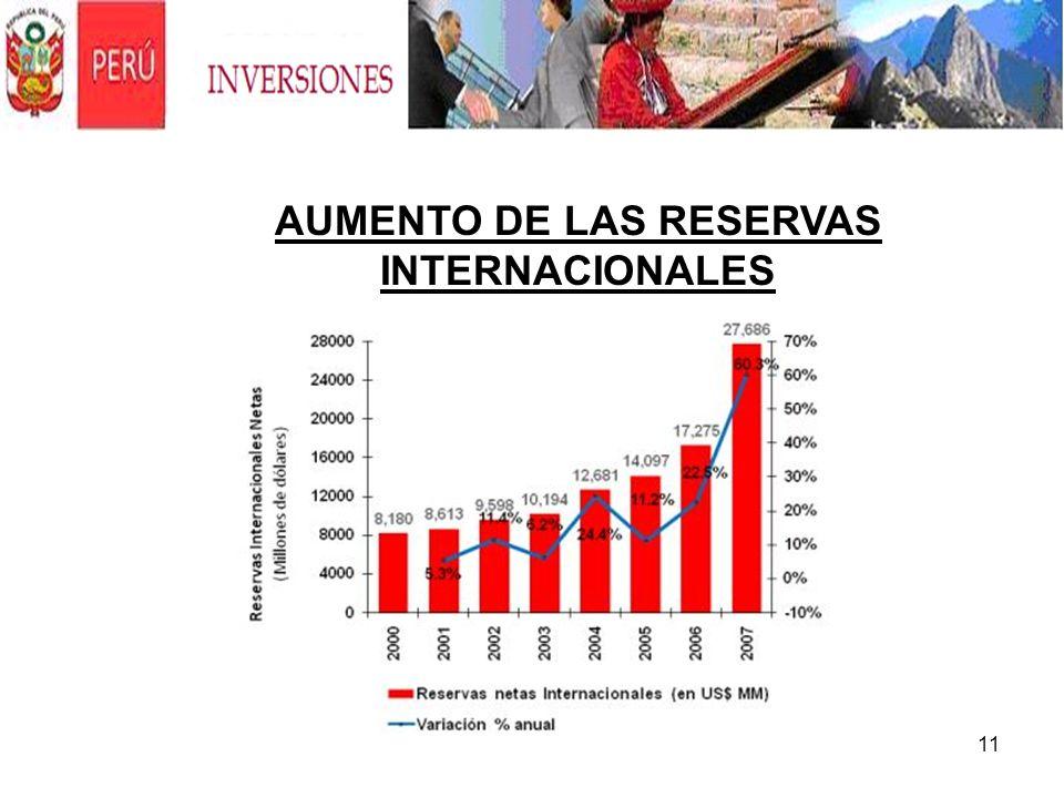 AUMENTO DE LAS RESERVAS INTERNACIONALES