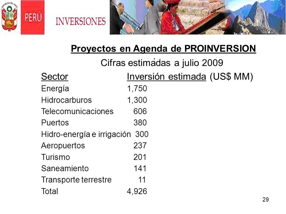 Proyectos en Agenda de PROINVERSION