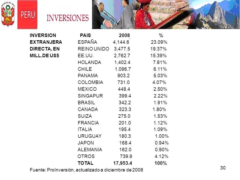 INVERSION PAIS 2008 % EXTRANJERA ESPAÑA 4,144.6 23.09%