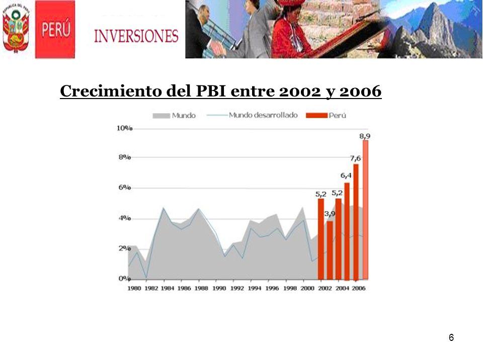 Crecimiento del PBI entre 2002 y 2006