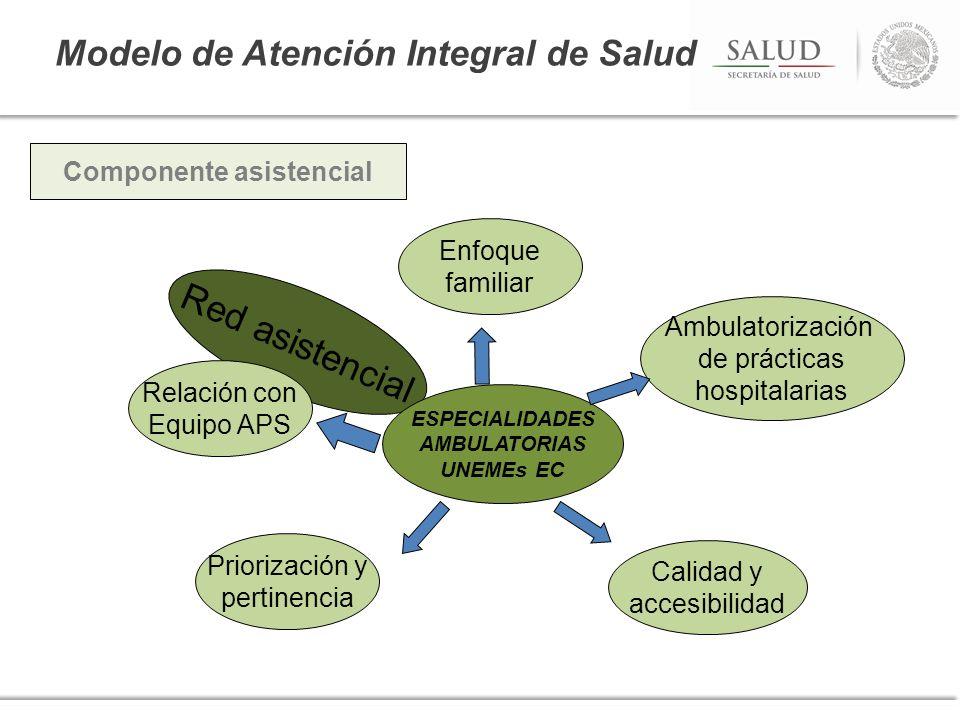 Modelo de Atención Integral de Salud Componente asistencial