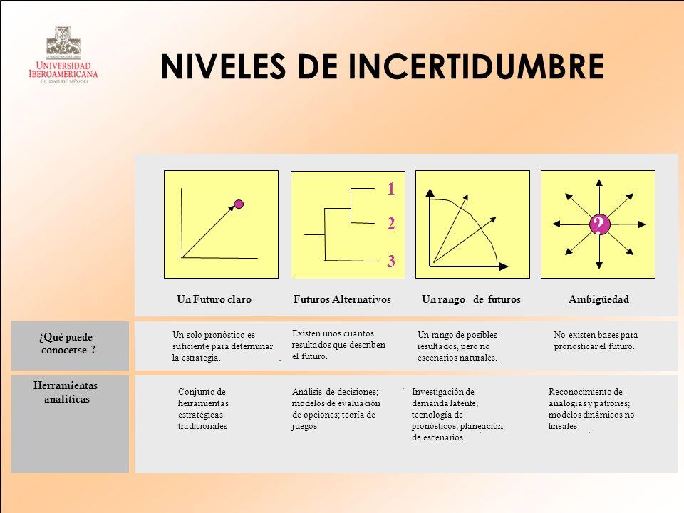 NIVELES DE INCERTIDUMBRE