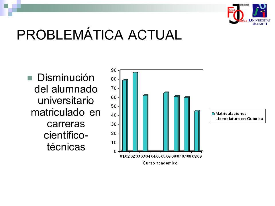 PROBLEMÁTICA ACTUAL Disminución del alumnado universitario matriculado en carreras científico-técnicas.