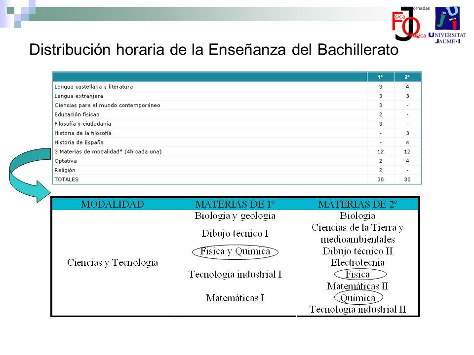Distribución horaria de la Enseñanza del Bachillerato