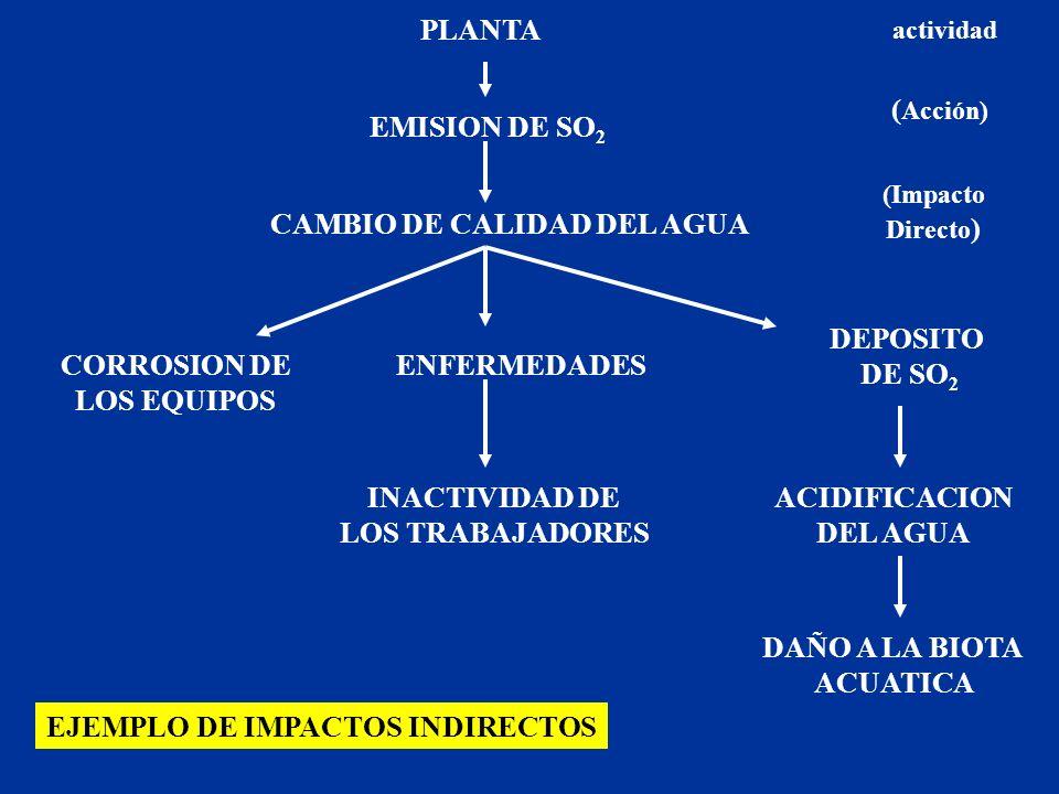 CAMBIO DE CALIDAD DEL AGUA